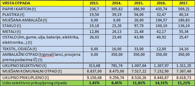 Količine prikupljenog otpada 2013.-2017.