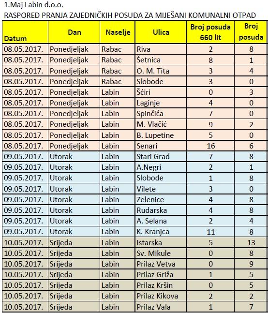 Raspored pranja svibanj 2017